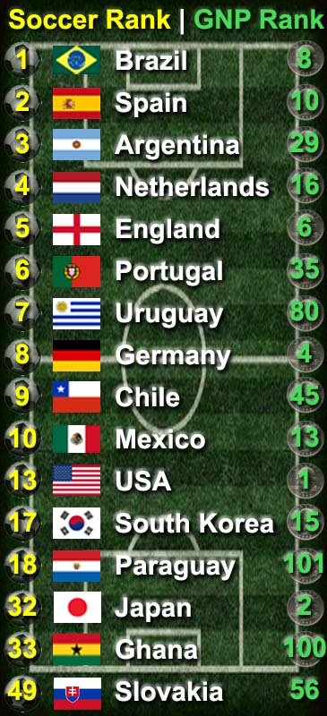 Paul s ponderings world cup soccer power rankings by gnp ranking